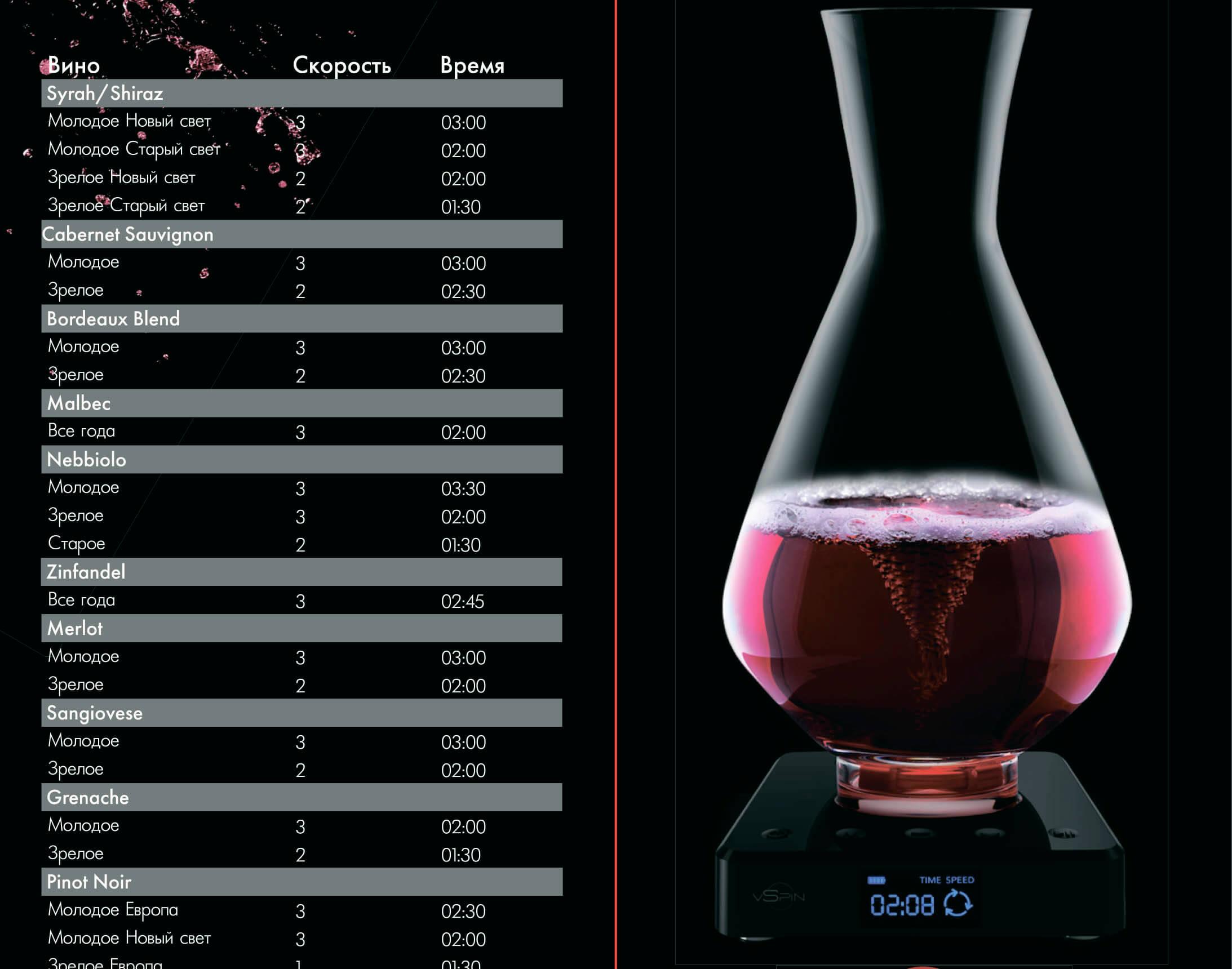 таблица по аэрации вина с помощью vSpin